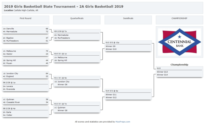 State Basketball Bracket